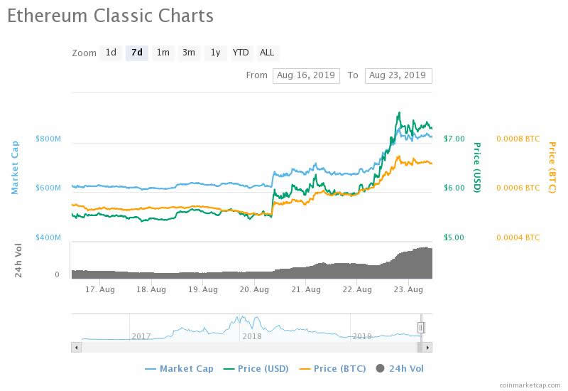 Trends and Factors Behind This Week's 36% Ethereum Classic Surge 2