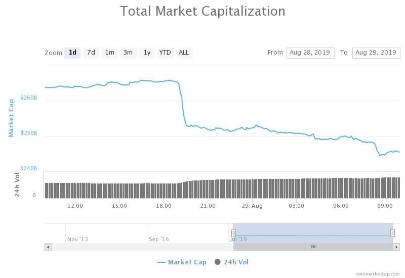 Crypto Markets Dump $20 Billion as Bitcoin Plunges to Critical Support Level 16