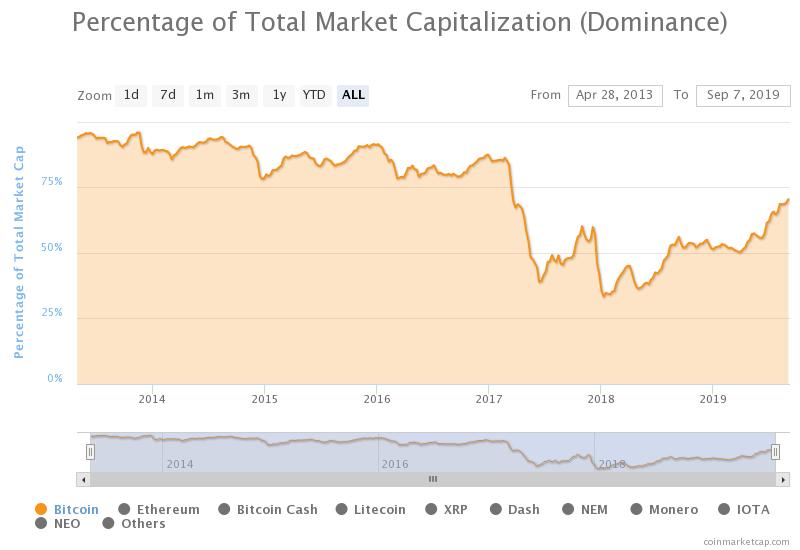 Litecoin Leads Market as Altcoins Surge Against BTC 15