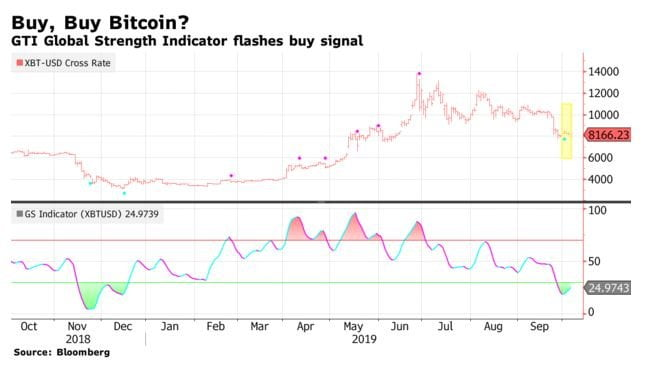 Bitcoin Indicator Flashes Buy for First Time Since $3,150 Bottom 16