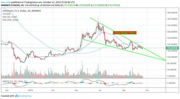 Ethereum Price Analysis: ETH/USD Creeps Closer To A Falling Wedge Pattern Breakout 10