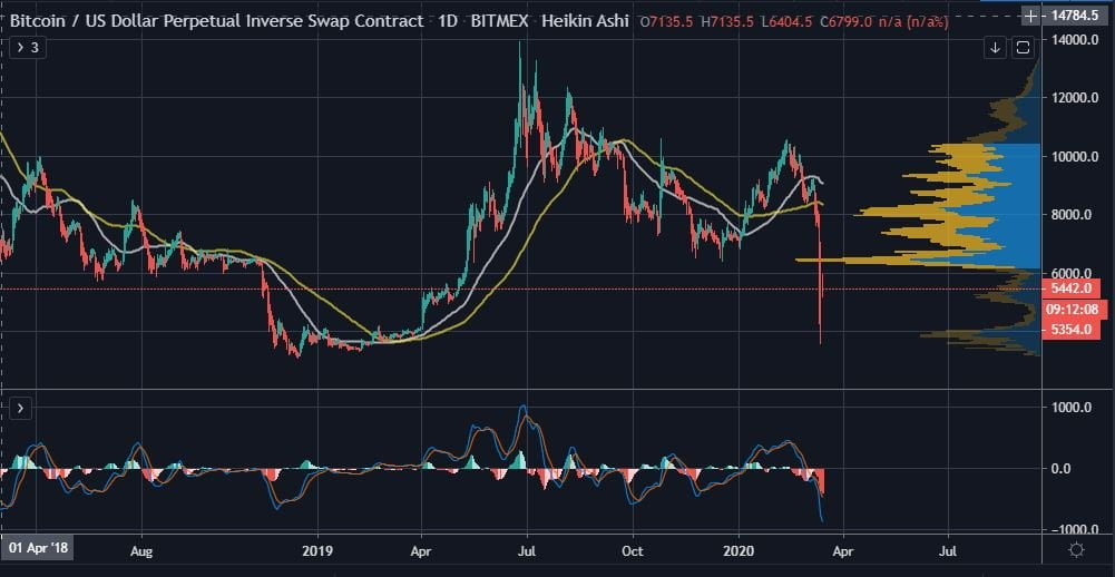 Bitcoin (BTC) Finds Steady Support Above $5,000, Is it Time to Go Long? 14