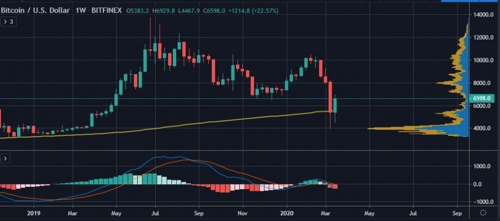Bitcoin Reclaims the 200 Weekly MA. Has BTC Decoupled from the Stock Market Turmoil? 16
