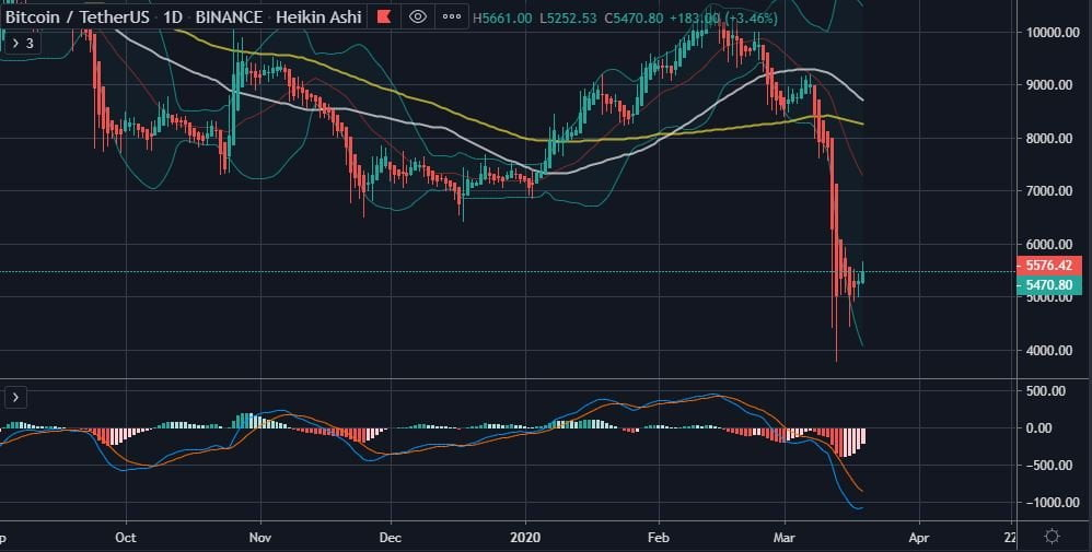 Bitcoin (BTC) Reclaims $5,500 Amidst News of No New Cases of Coronavirus in China 17