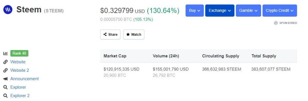 Steem (STEEM) Surges 130% in 24 Hrs Ahead of Community Hard Fork 13
