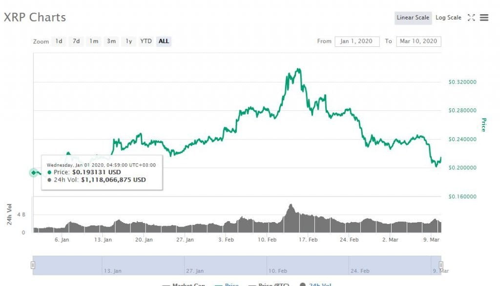 XRP is Still Up 10% in 2020 Despite Current Crypto Market Turmoil 12