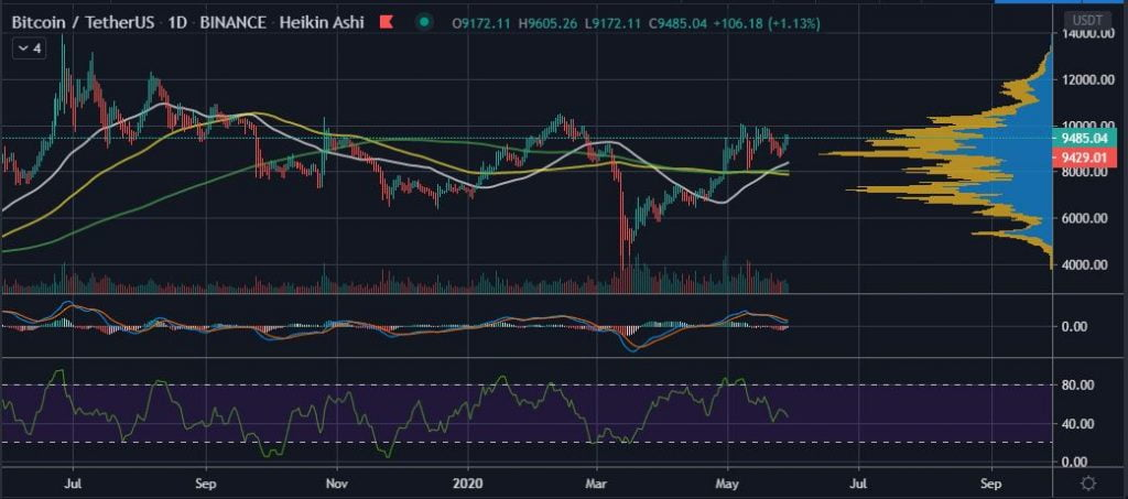 The Creator of Bollinger Bands Hints at Bitcoin (BTC) Breaking $10K 17