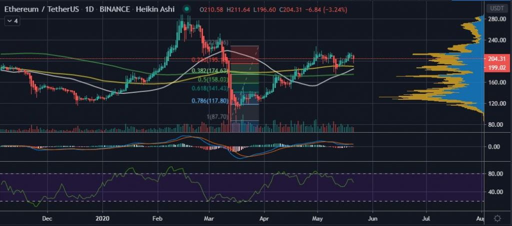 Ethereum (ETH) at Risk of Losing its $200 Psychological Support 12
