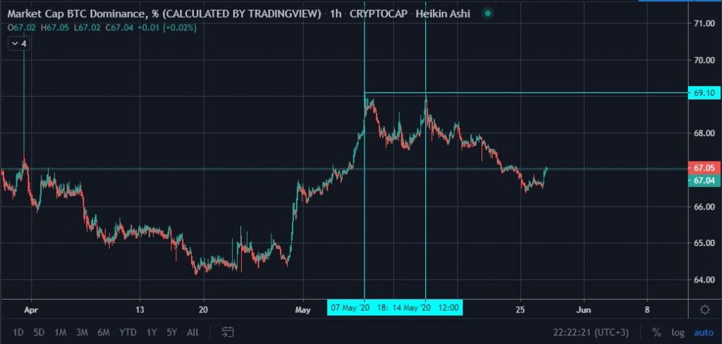 Fading Bitcoin (BTC) Dominance Could Signal a Possible Altseason 14
