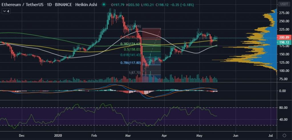 A Golden Cross on the Daily Chart Could Push Ethereum (ETH) Above $228 14