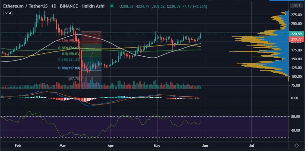 Ethereum's (ETH) Price Faces Stiff Resistance as it Aims for $228 13