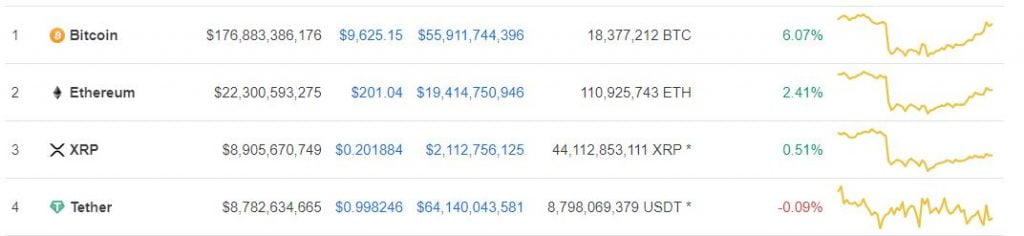 XRP Risks Losing the Number 3 Spot to Tether (USDT) On Coinmarketcap 18