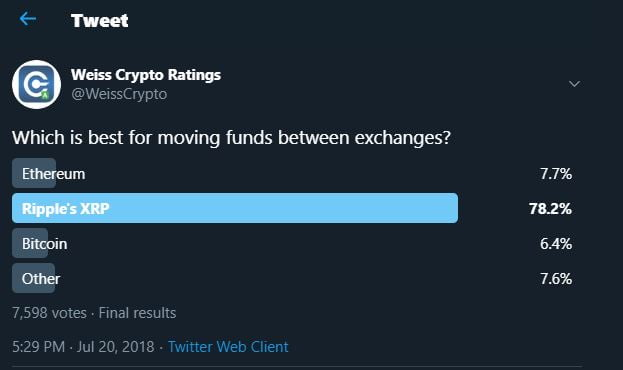 Traders Still Prefer XRP When Transferring Funds Between Exchanges 14