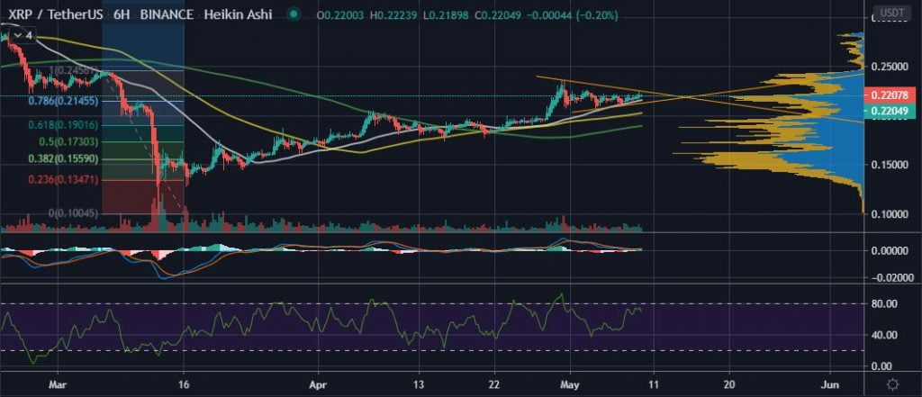 XRP's Price Experiences Stiff Resistance As it Aims for $0.25 14