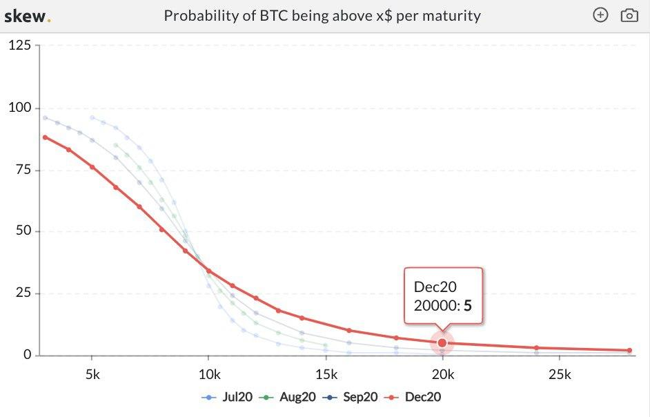 Bitcoin (BTC) has a 5% chance of hitting a new all-time high in 2020 11