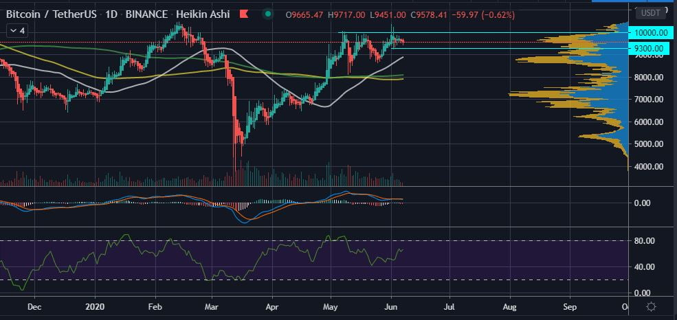 Bitcoin (BTC) Losing $9,300 Support Will Open the Doors to Sub $9K 18
