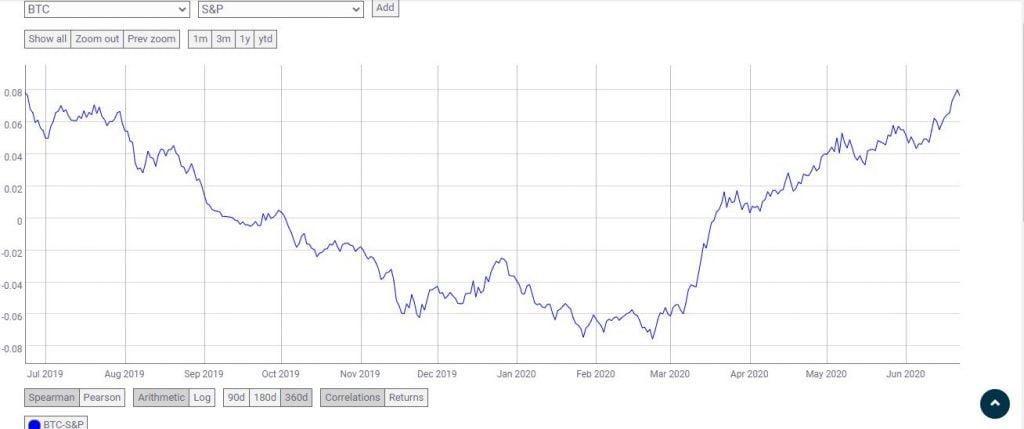Bitcoin (BTC) Needs a Stock Market Rally to Break $10K 14