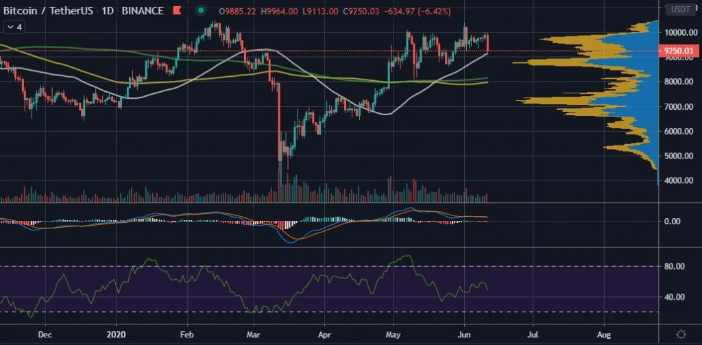 Bitcoin (BTC) Loses $9,300 Support as the U.S Stock Market Fumbles 11