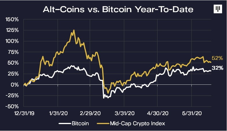 Pantera Capital: Bitcoin's (BTC) Market Share to Drop in 2021 8