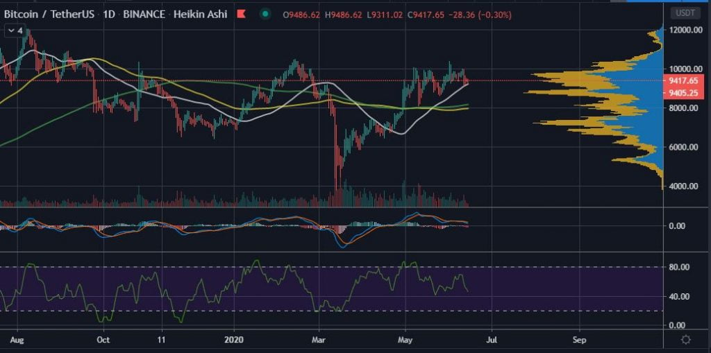 All Bets are On Bitcoin (BTC) Retesting or Losing $9,300 Support Again 15