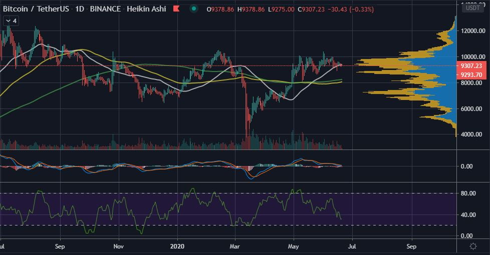 Bitcoin is Still in a No Trade Zone as BTC Battles for $9,300 Support 16