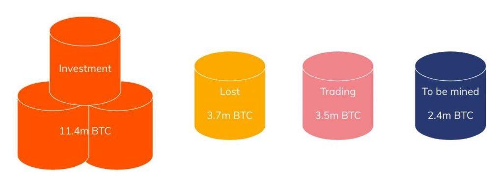 Report: Majority of Bitcoin Investors Treat BTC as Digital Gold 11