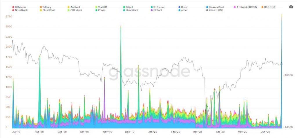 Bitcoin Miners Transferred 2,650 BTC to Bitfinex Before Dump 12