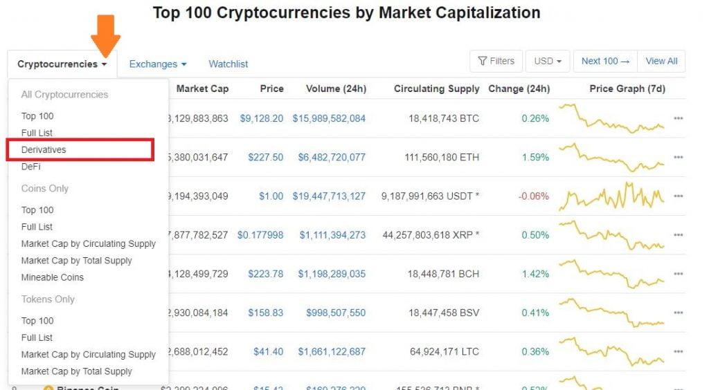 Huobi, Binance & Bitmex Top the BTC Derivatives Market Rankings on CMC 17