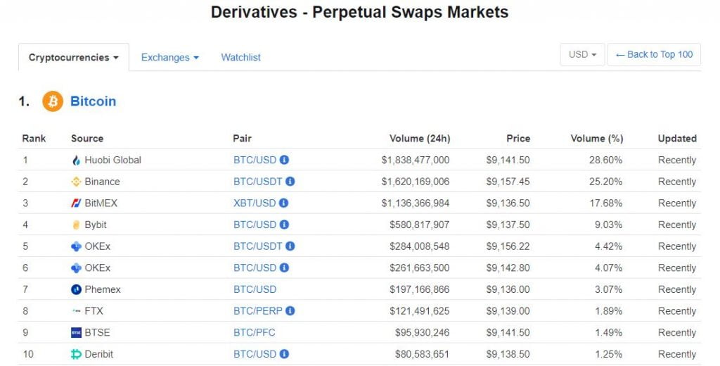 Huobi, Binance & Bitmex Top the BTC Derivatives Market Rankings on CMC 16