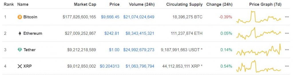 Tether (USDT) Could be Eyeing Ethereum's (ETH) Number 2 Spot 14
