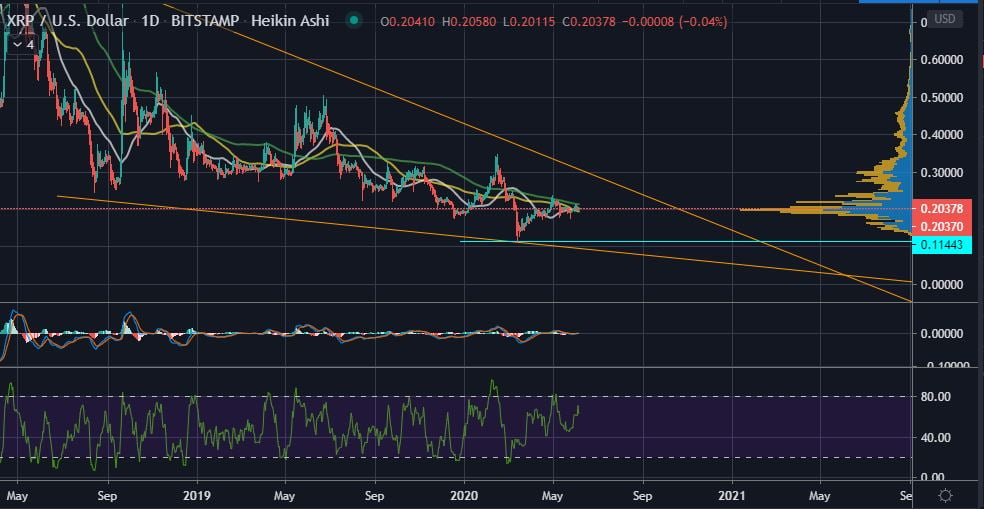 XRP's Support at $0.20 is Still the Price Level to Watch in June 12