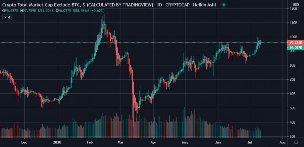 Bitcoin's Low Social Dominance & a Bullish ETH/BTC Pair = Alt Season 17