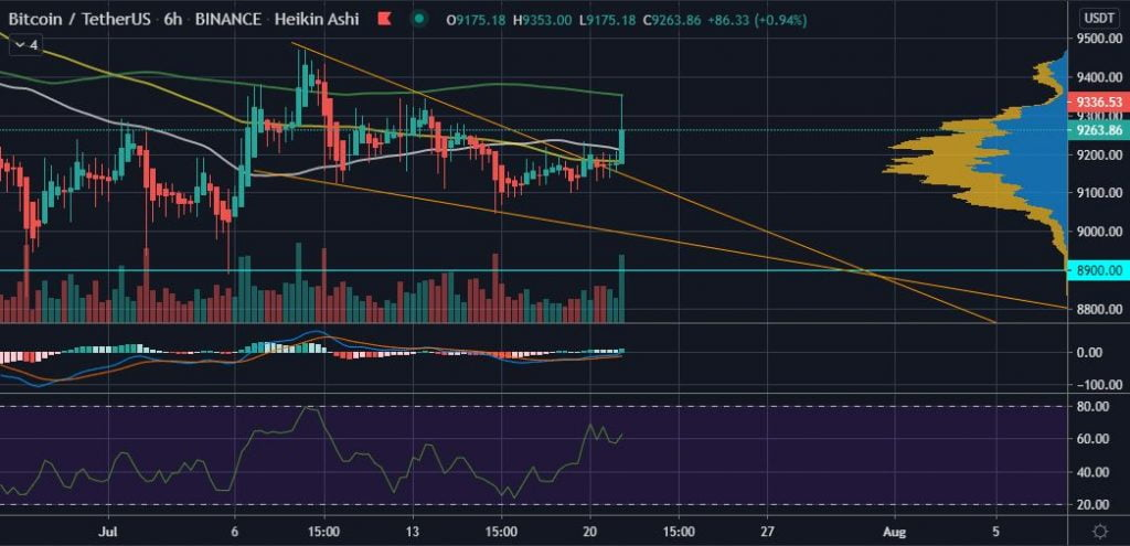 BTC Breaks $9,300, Hinting that Volatility is Back 16