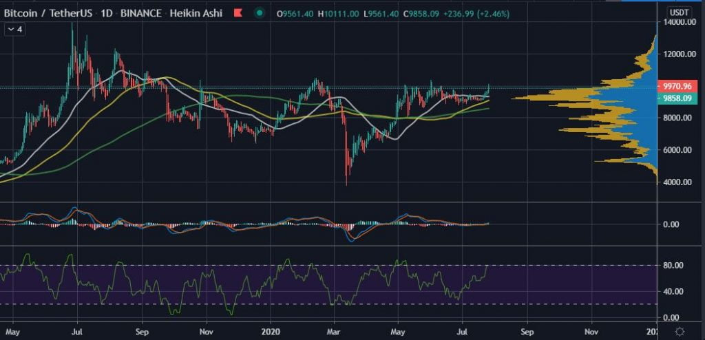 Bitcoin Breaks $10K and 3 Weeks Before One BTC Prediction 15