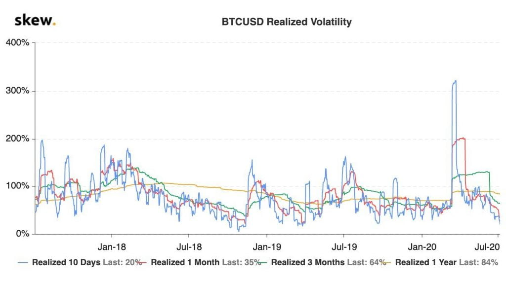Bitcoin (BTC) Fell 52% The Last Time Its Volatility Was This Low 13