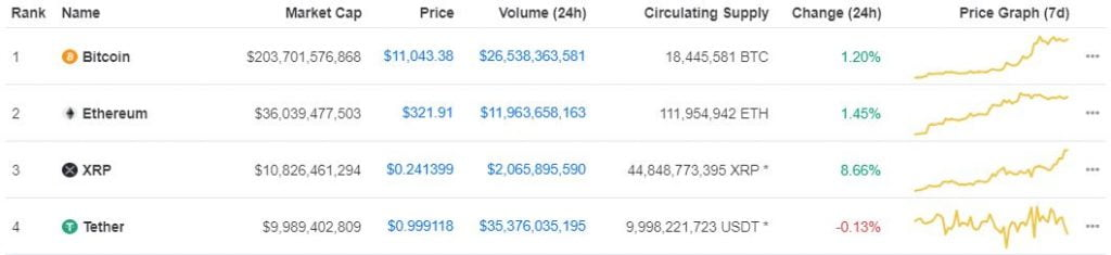 XRP Edges out Tether (USDT) on Coinmarketcap as it Aims for $0.25 12