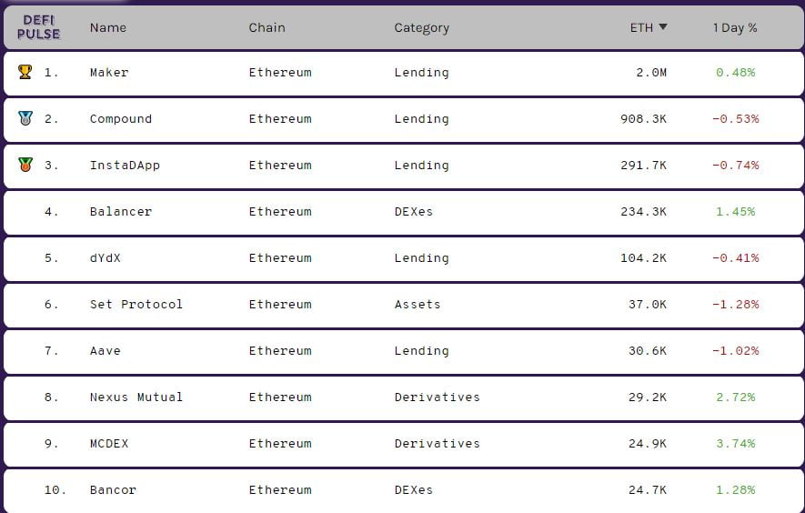 Ethereum Locked in DeFi Hits New All-Time High of 3.5M ETH 12
