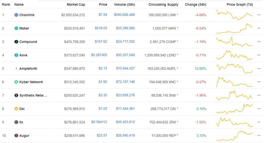 ChainLink (LINK) Ranked the Top DeFi Project on Coinmarketcap 17