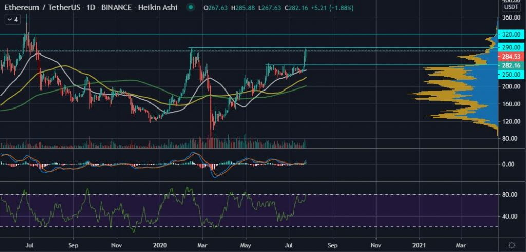 Ethereum (ETH) is Attempting to Bulldoze the $290 Resistance Level 16