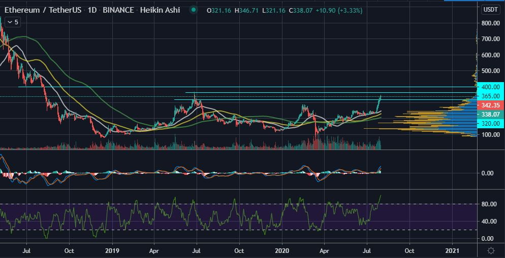 Ethereum's Bullish Climb Could See ETH Retest the 2019 High of $365 17