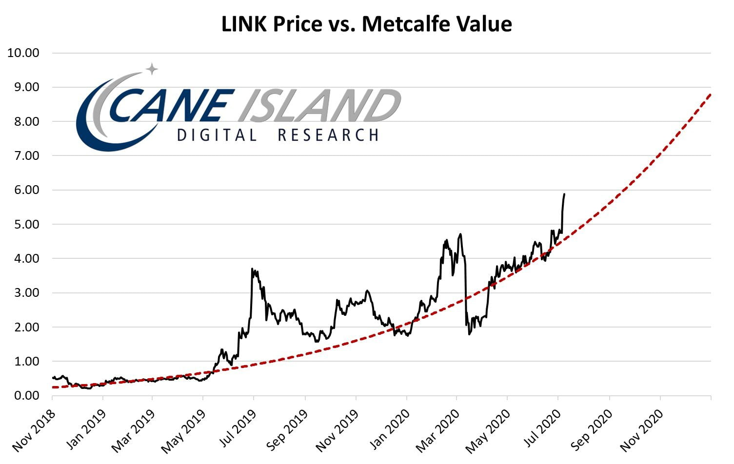 LINK vs Metcalfe Value