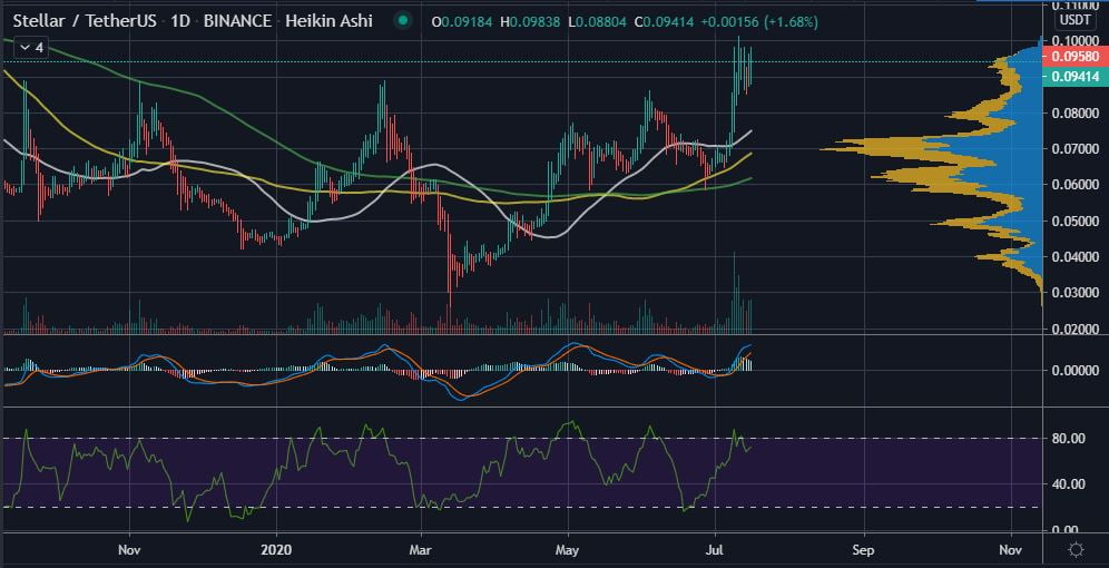 Stellar (XLM) Could Be the Next Altcoin to Pump in the Crypto Markets 17