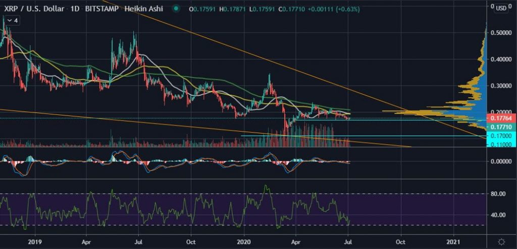 XRP Could Lose Crucial $0.17 Support with a sub $9k Bitcoin 13