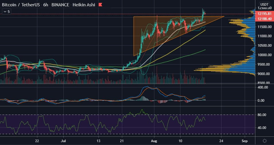 Bitcoin's (BTC) Rally is a Picture Perfect Advance So Far - Bollinger 17