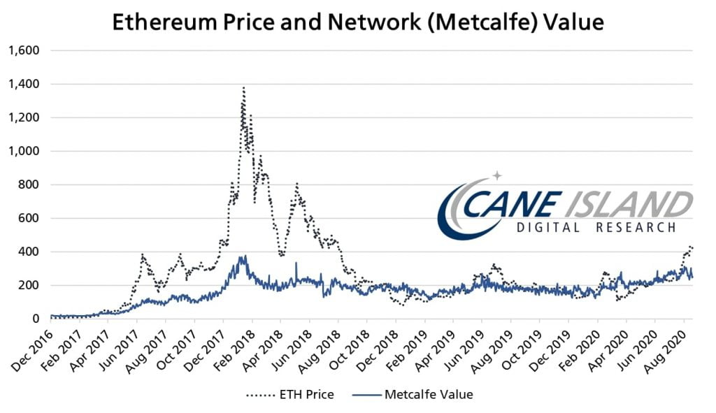Ethereum (ETH) Could Lose 50% in the Next 12 Months - Crypto Analyst 15