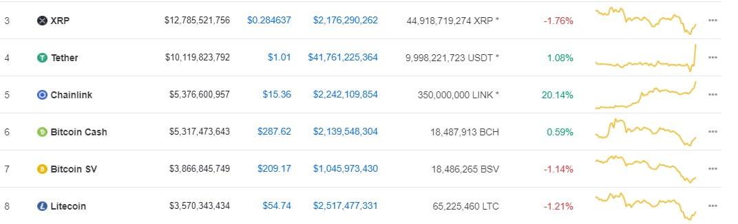 ChainLink (LINK) Pumps by 23%, Flippens Bitcoin Cash (BCH) on CMC 12