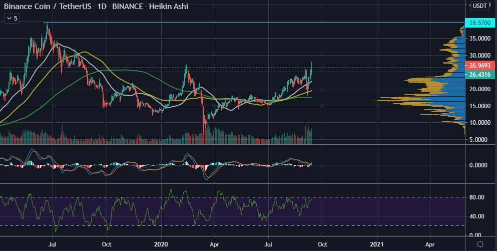 Binance Coin (BNB) Could Be On a Path to Set a New ATH Thanks to DeFi 11
