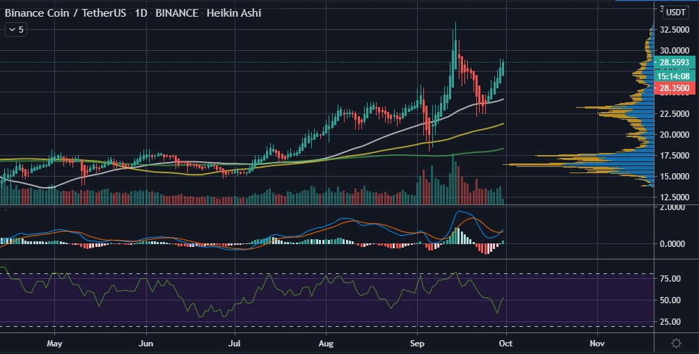 BNB Could Retest $30 Due to the Double LaunchPad/Pool Event By Binance 17