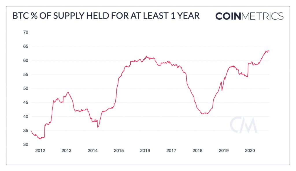 Bitcoin (BTC) Supply Held for Over 1 Yr Hits Highest Level Since 2010 16