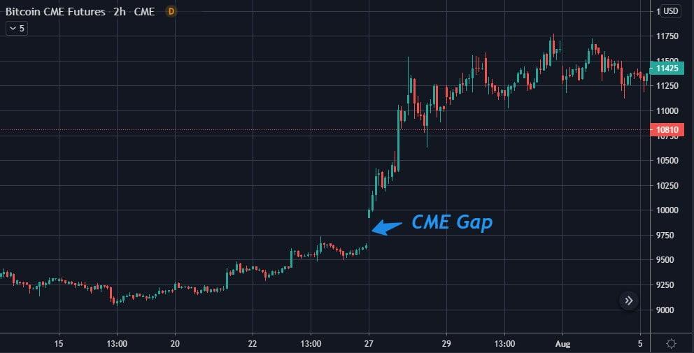 Bitcoin (BTC) zou op een pad kunnen zijn om een CME Gap te vullen bij $9.700 18